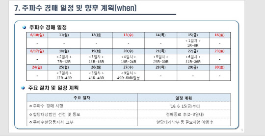 초읽기 들어간 5G 주파수 경매…  3.5㎓ 시작가 '1블록당 948억'